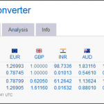 Dynamics NAV 2013R2 Currency Dashboard Part 2